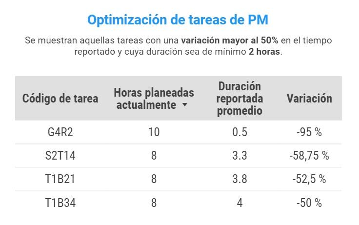 Optimización PM2
